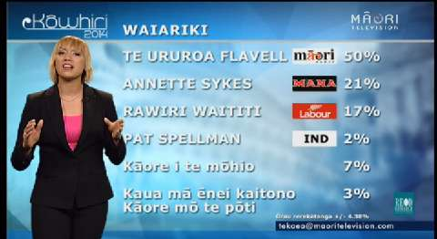 Video for Flavell holds strong lead in Te Waiariki electorate
