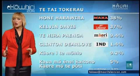 Video for Polls show it's a close battle between Davis and Harawira for Tai Tokerau electorate