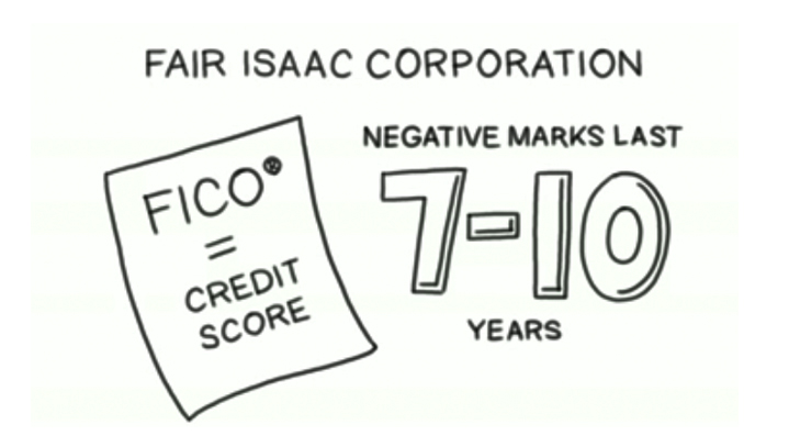 How much impact do negative marks have on your credit score?