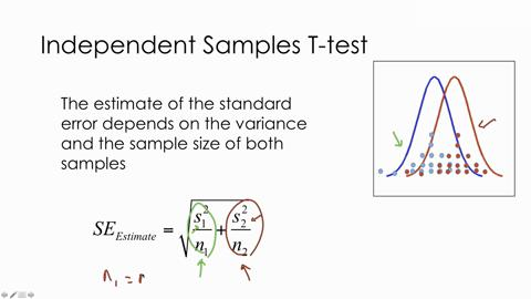 t test ii independent samples t test sage research methods