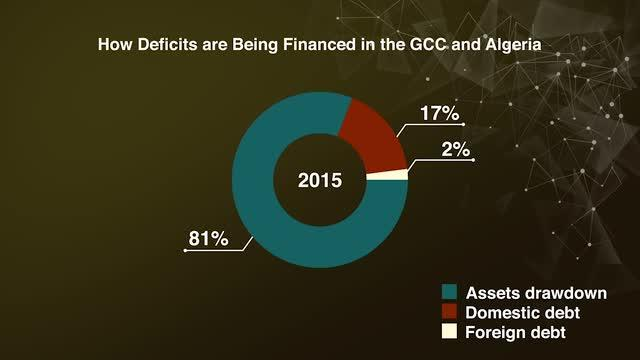 How Deficits are Being Financed in the GCC and Algeria