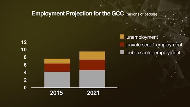 Employment Projection for the GCC