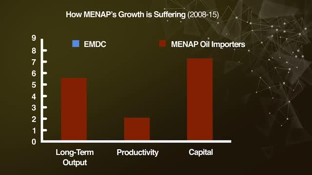 How MENAP's Growth is Suffering (2008-15)