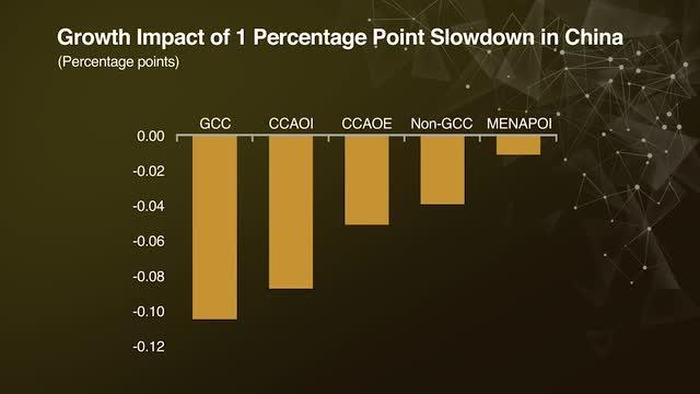 Growth Impact of 1 Percentage Point Slowdown in China