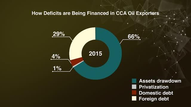 How Deficits are Being Financed in the CCA Oil Exporters