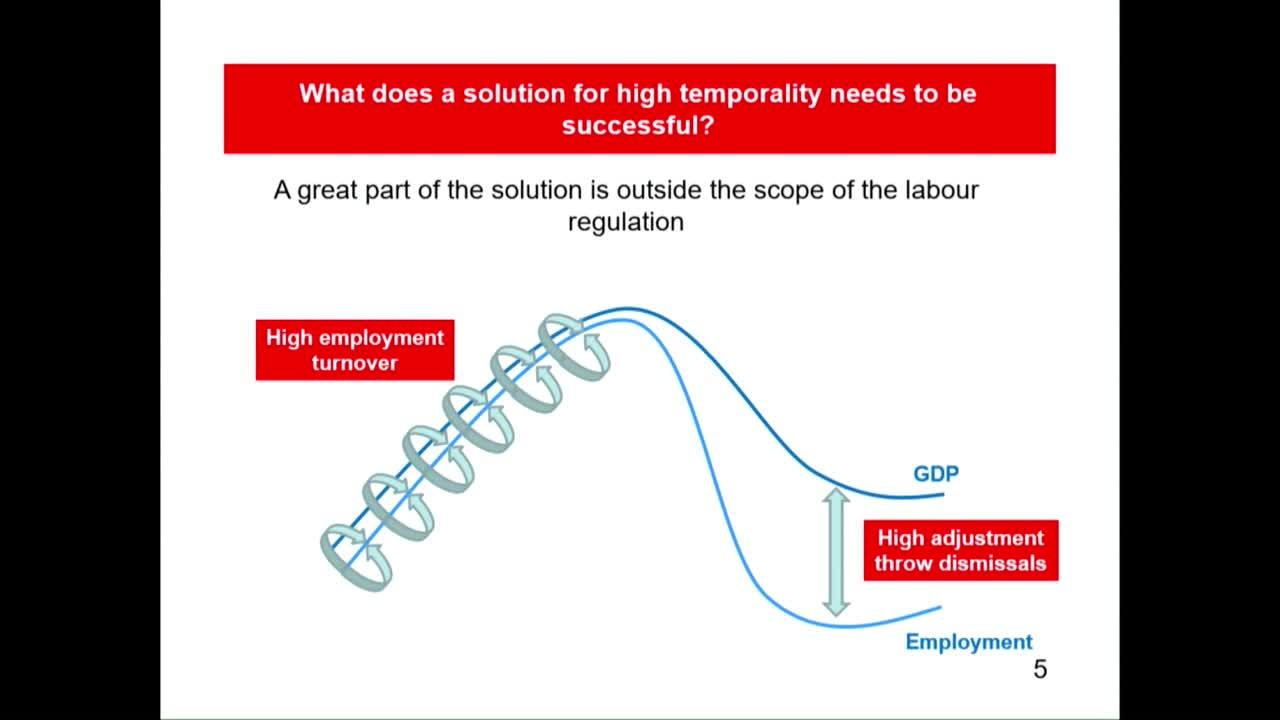 Spain: From Recovery to Resilience – Session 2: Reducing High Structural Unemployment and Labor Mark