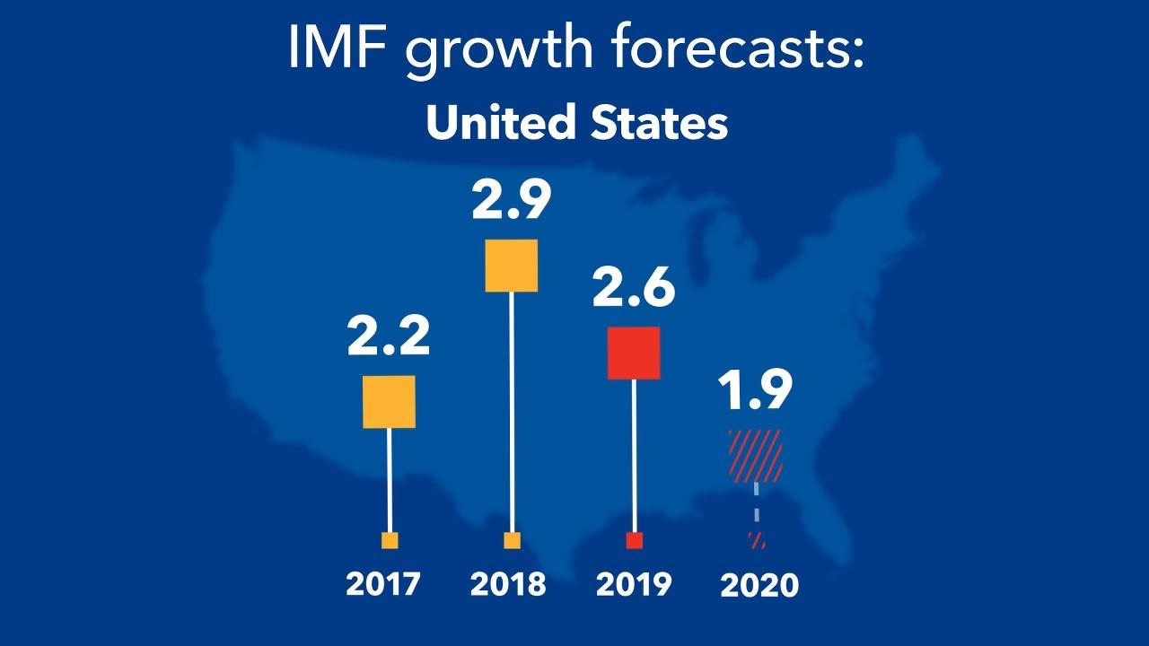 World Economic Outlook, July 2019