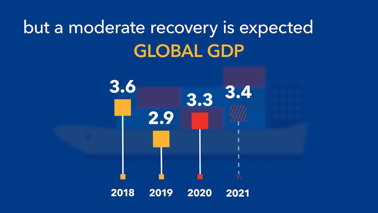 Global Growth Forecast: IMF