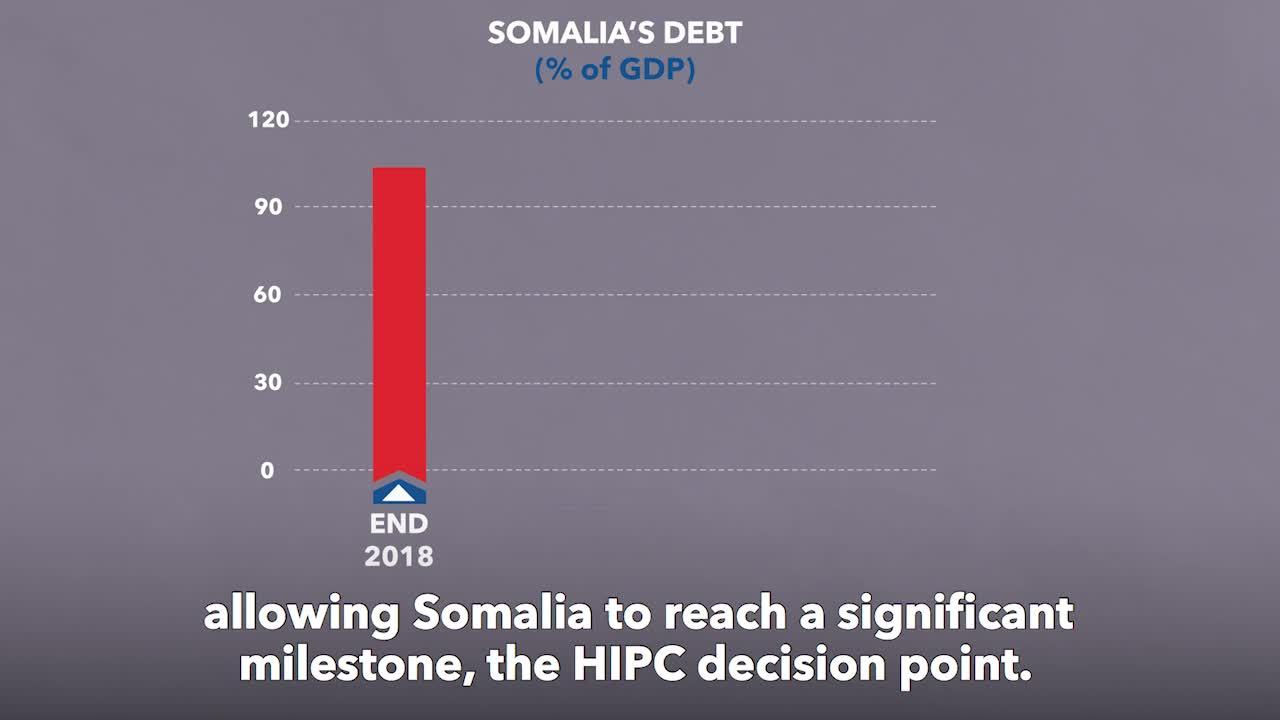 Debt Relief for Somalia