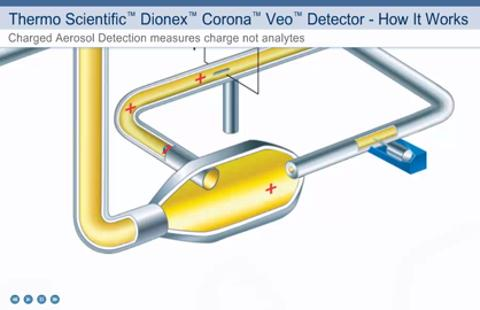 The Corona Veo Charged Aerosol Detector (CAD) is a truly versatile detector that aids analysis of an extended range of analytes. CAD enables scientists to detect troubles earlier in the analytical method development process.