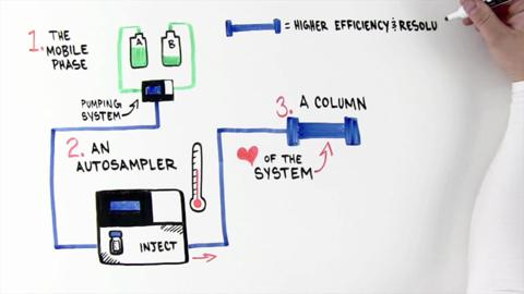 This whiteboard video provides a brief history of chromatography, and explains the fundamental principles behind HPLC and UHPLC. It also describes the essential components, or modules, of a chromatography system.