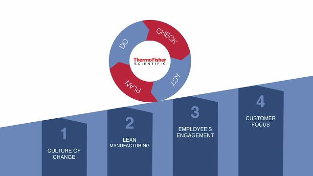 Lean Manufacturing Culture at Thermo Fisher Scientific Ecublens, Switzerland