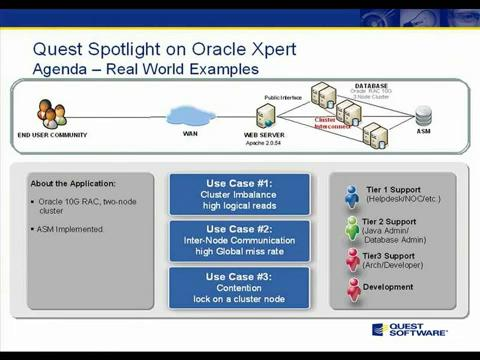 Spotlight on Oracle Expert - Use Cases