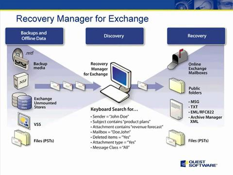 Recovery Manager for Exchange - Introduction